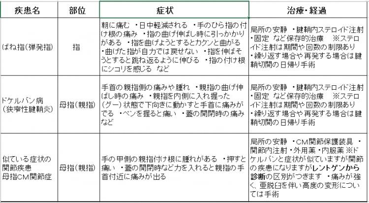 手の腱鞘炎 ~ばね指・ドケルバン病~
